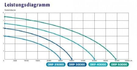 Diagrama pompa Osaga